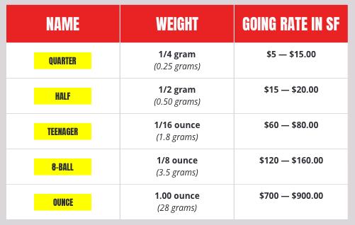 Weights Measures Tweaker